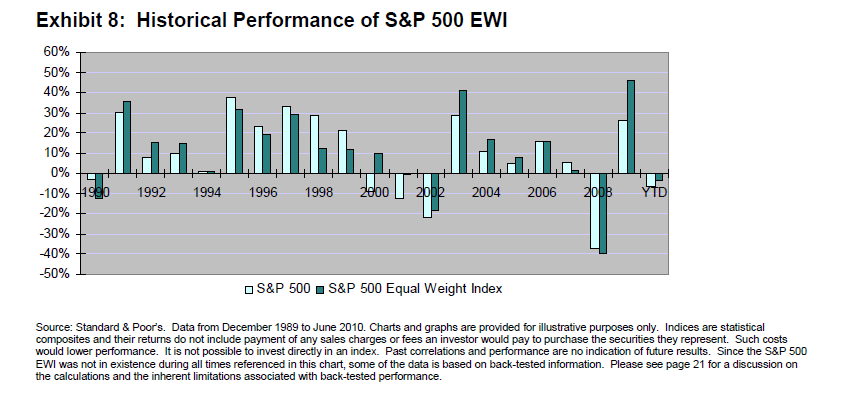 Historical Performance of S&P 500 Equal Weight vs S&P 500
