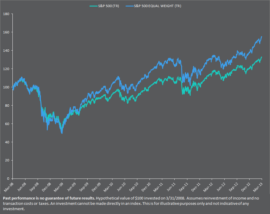 A Comparison of the S&P 500 Index to the S&P 500 Equal Weight Index