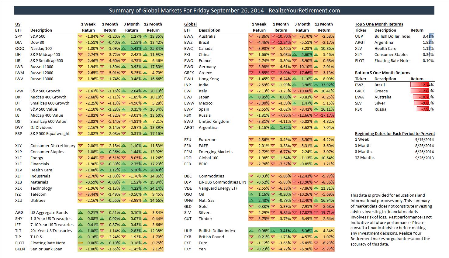 Global Market Summary for September 26, 2014