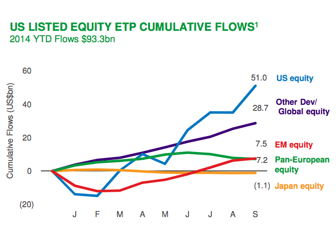 Blackrock Fund Flows