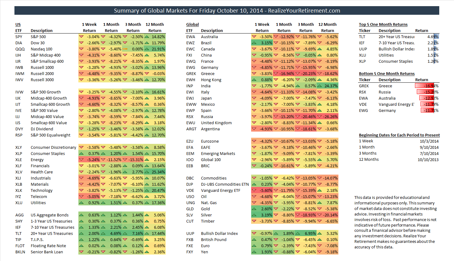 Global Market Summary for October 10, 2014