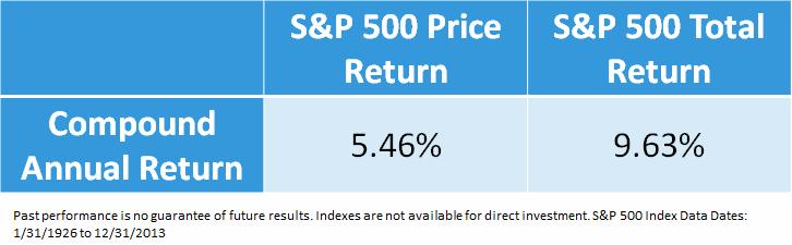 S&P 500 Price Return vs. Total Return