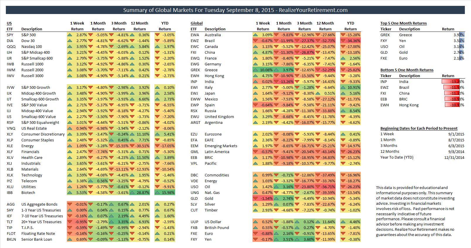 Global Market Summary for September 8, 2015