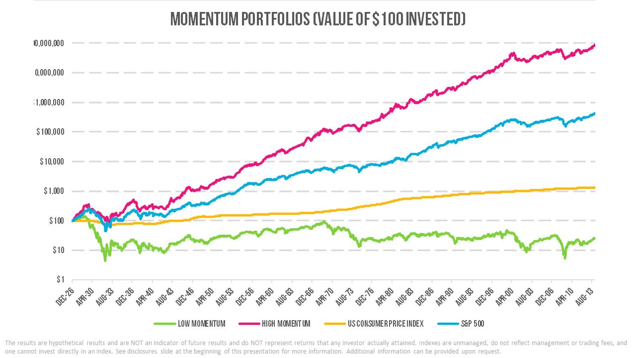 Relative Momentum - High vs Low Graph