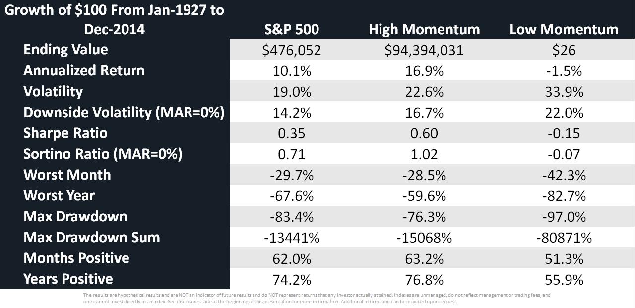 Relative Momentum - High vs Low