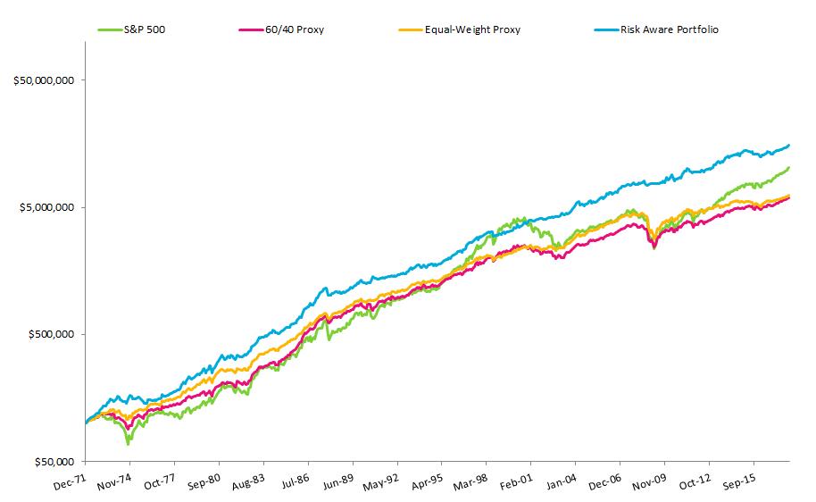 Risk Aware Portfolio Growth Chart